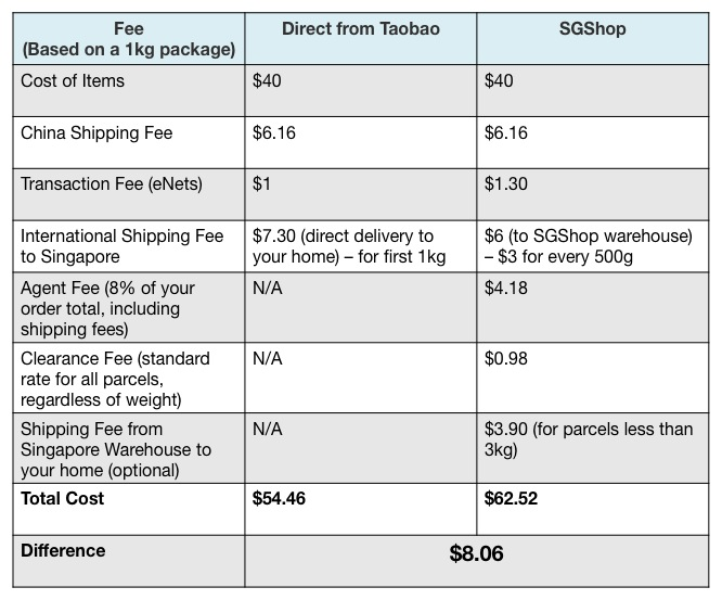 Taobao Cost Table